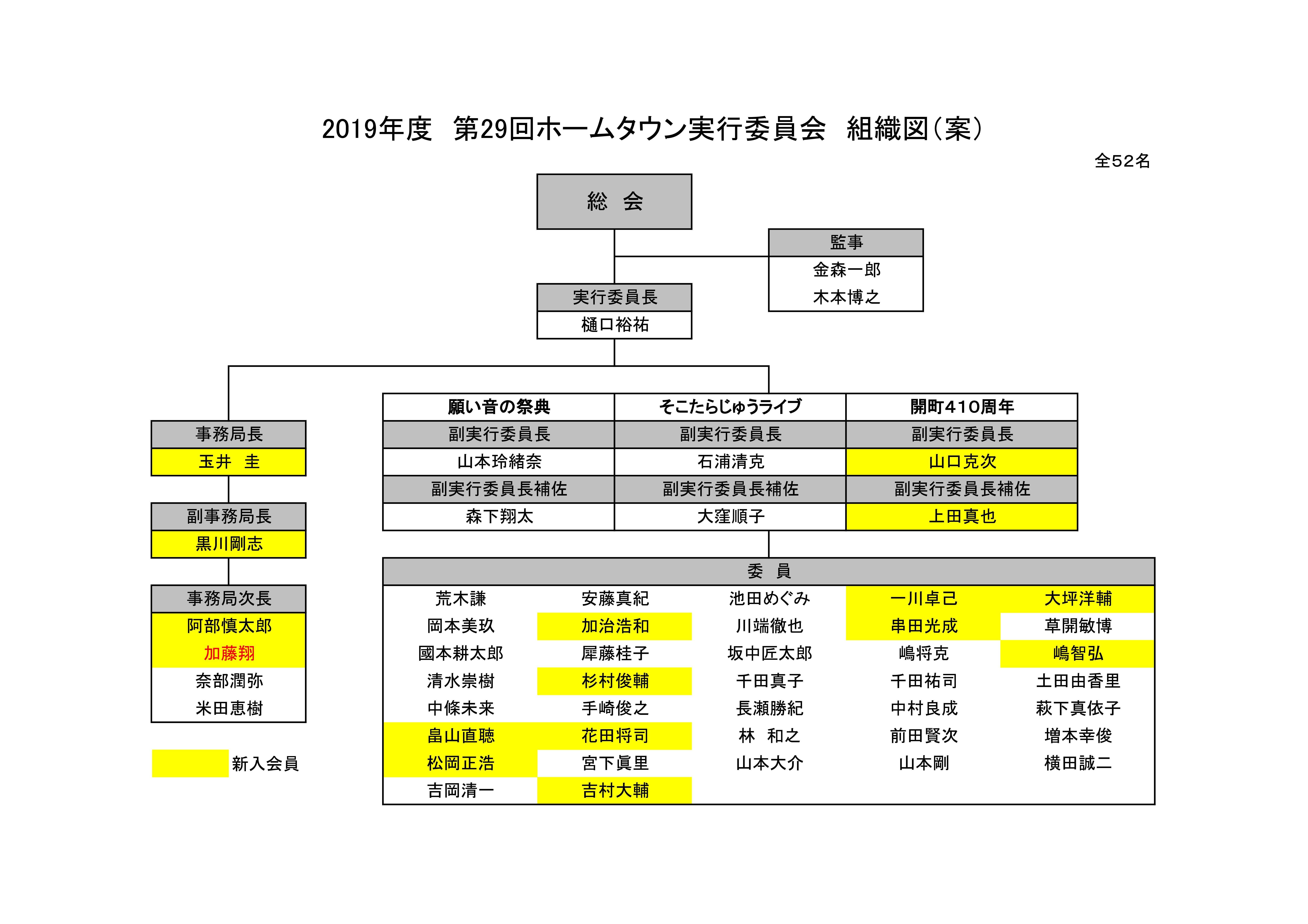 第29回ホームタウン実行委員会組織図