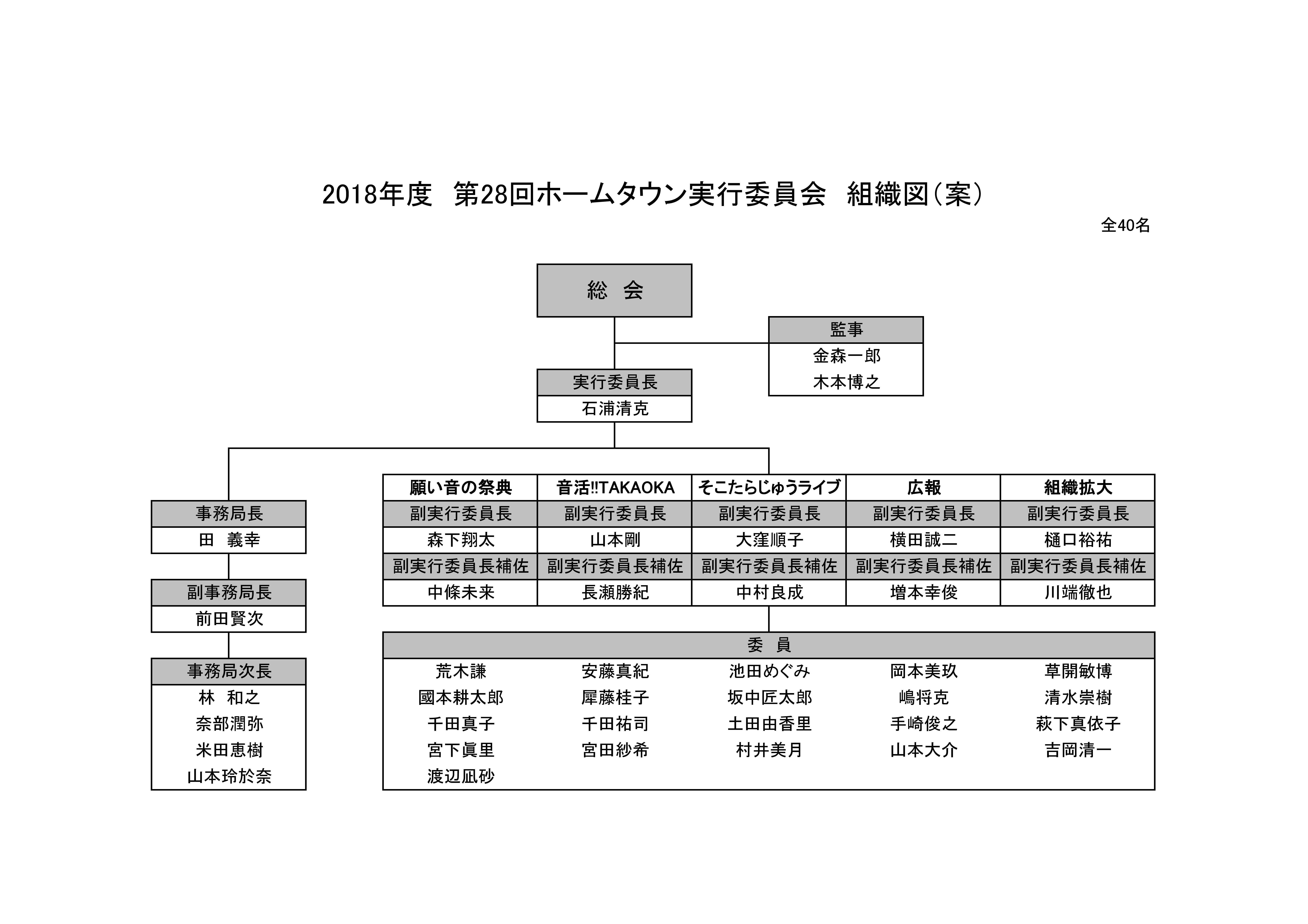 2018.05.09 ホームタウン組織図(案)02